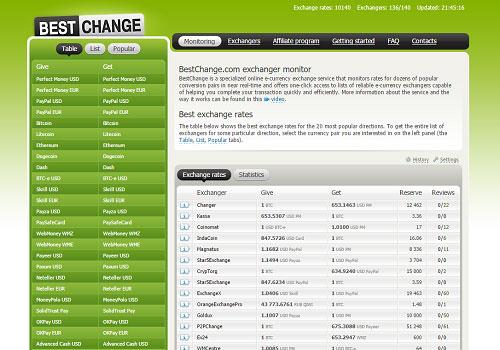 Обмен QIWI на WEX