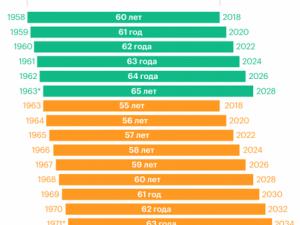 Повышение пенсионного возраста: власти пытаются перетянуть на свою сторону уже «действующих» пенсионеров