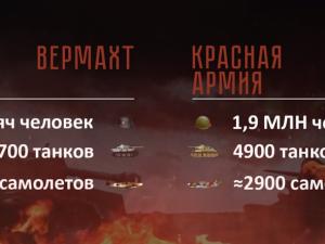 75-летие победы в битве на Курской дуге отметит Россия
