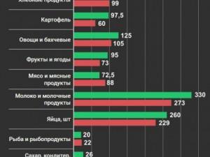 Россияне недоедают
