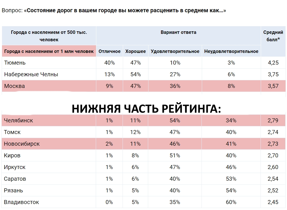 В дорожном рейтинге городов Челябинск занял 8-е место снизу