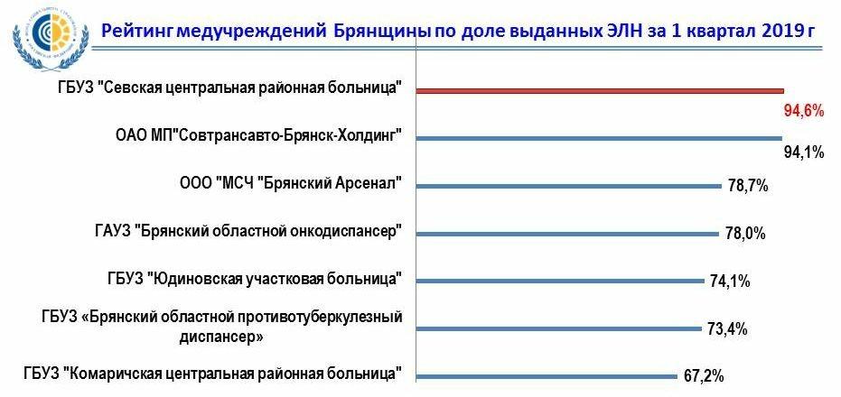 В Брянской области выдан 100-тысячный электронный больничный