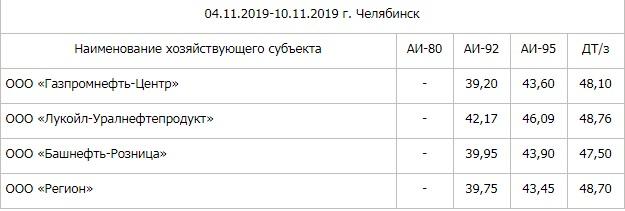 Цены взлетели на дизтопливо в Челябинске из-за зимы