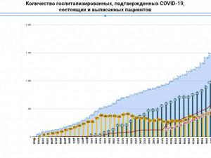 410 больных коронавирусом находятся только в одной московской больнице