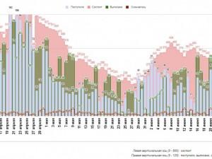 Очередной рост заболеваемости коронавирусом отмечен в больнице в Коммунарке
