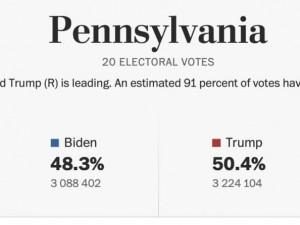 Трамп внезапно стал побеждать Байдена на выборах в США